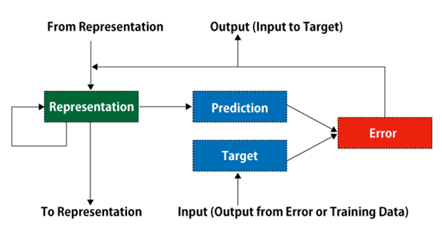 A Schematic Diagram of PredNet (a Modification of Figure 1 in Lotter et al. 2016, arXiv:1605.08104)