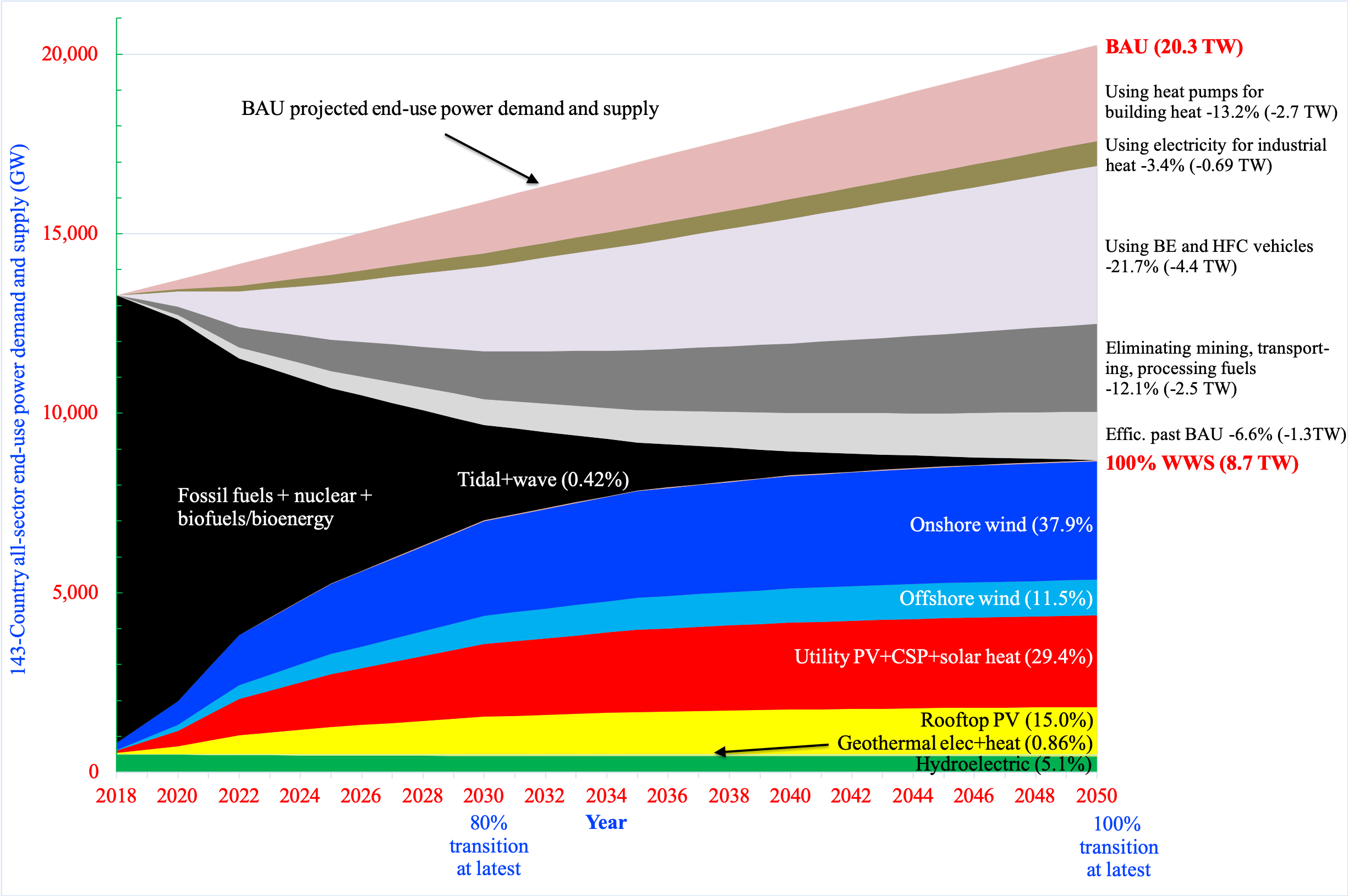 Timeline for Transition to 100% Wind-Water-Solar