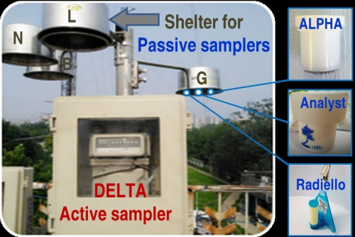 Passive and Active Samplers