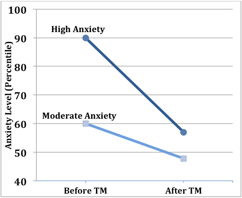 The Effects of the Transcendental Meditation Technique on Trait Anxiety