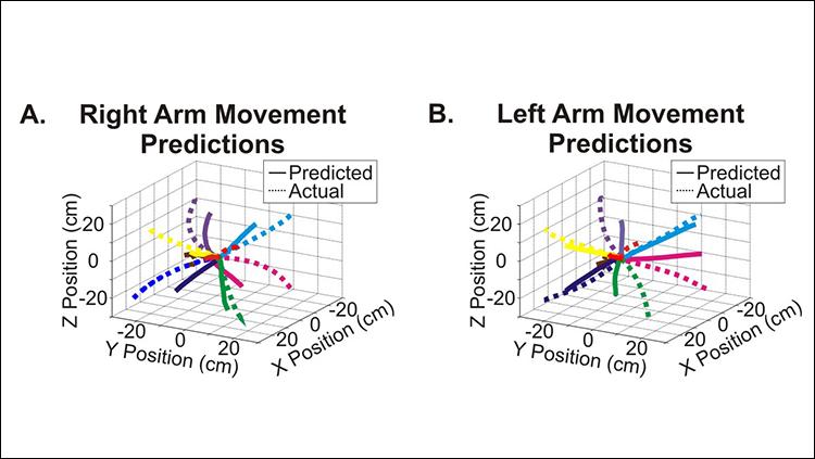 Right/Left Movement Predictions