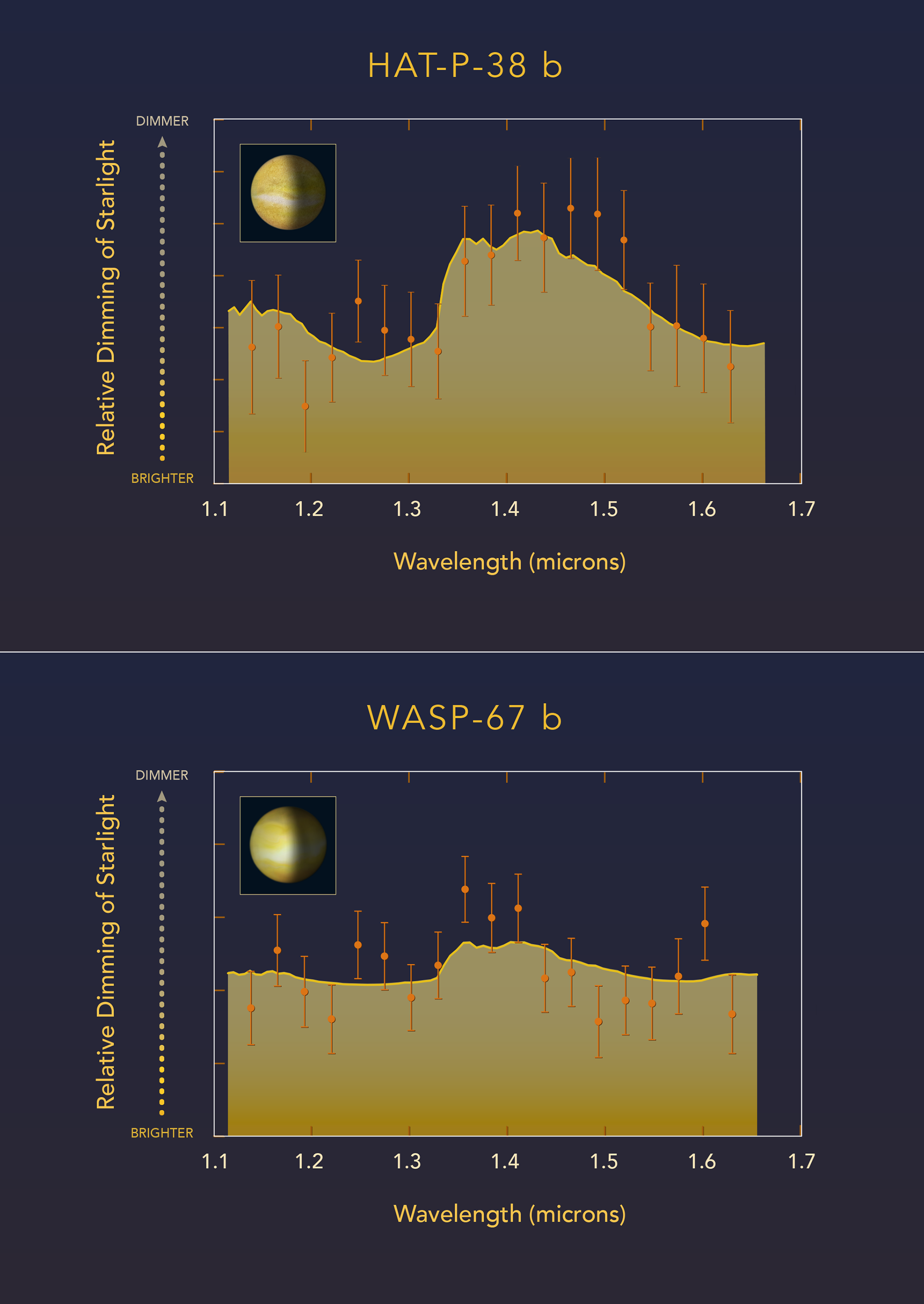 A Tale of two Exoplanets 2
