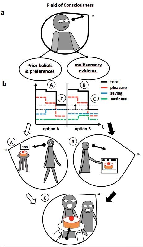 Projective Awareness Model
