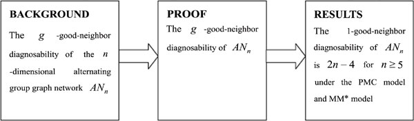 The 1-Good-Neighbor Diagnosability of Alternating Group Graph Networks Under the PMC Model and MM* Model