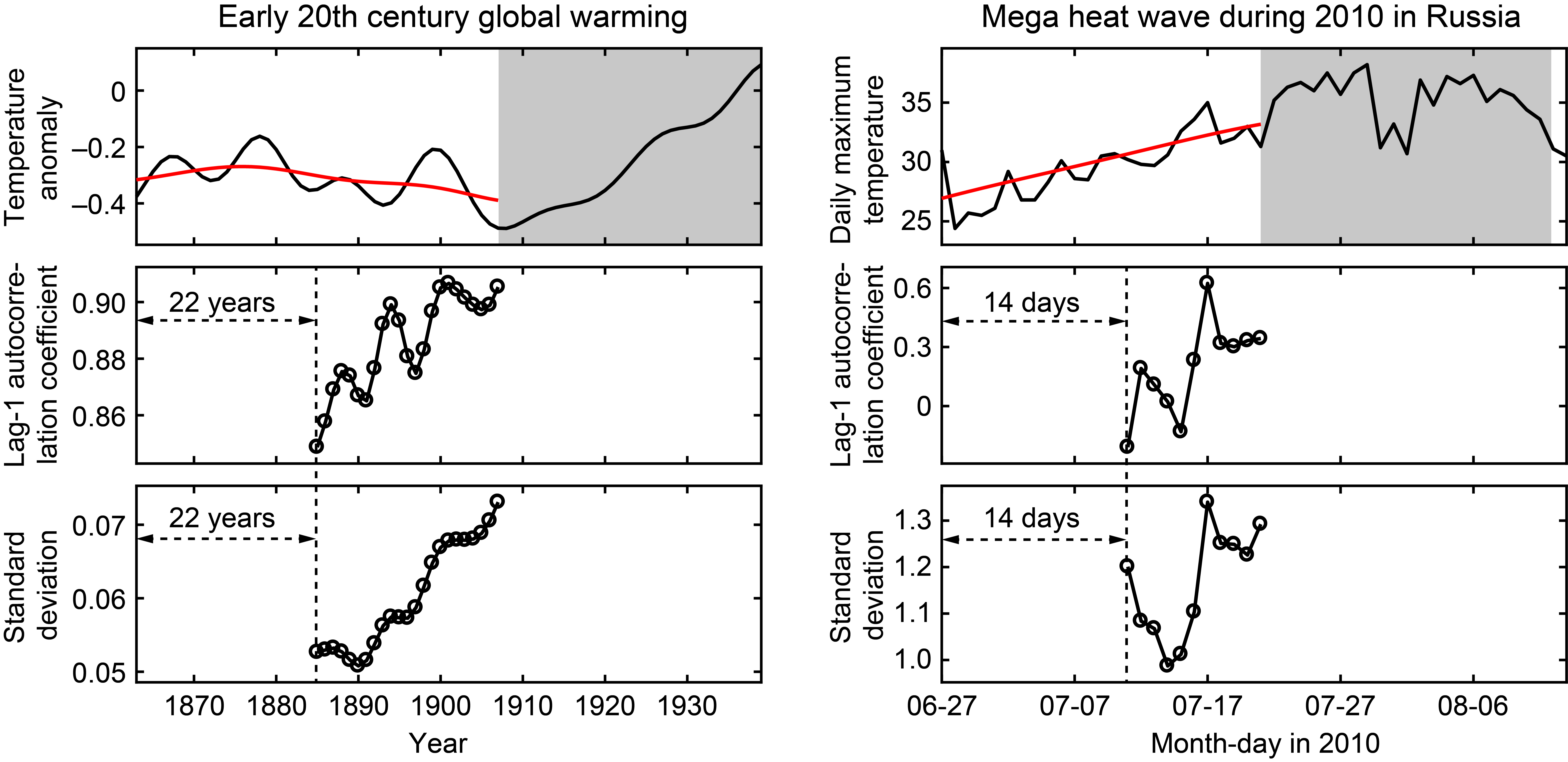 Extreme Weather Event Warming Signals