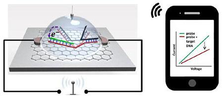 Cartoon: Wireless SNP Detection Chip