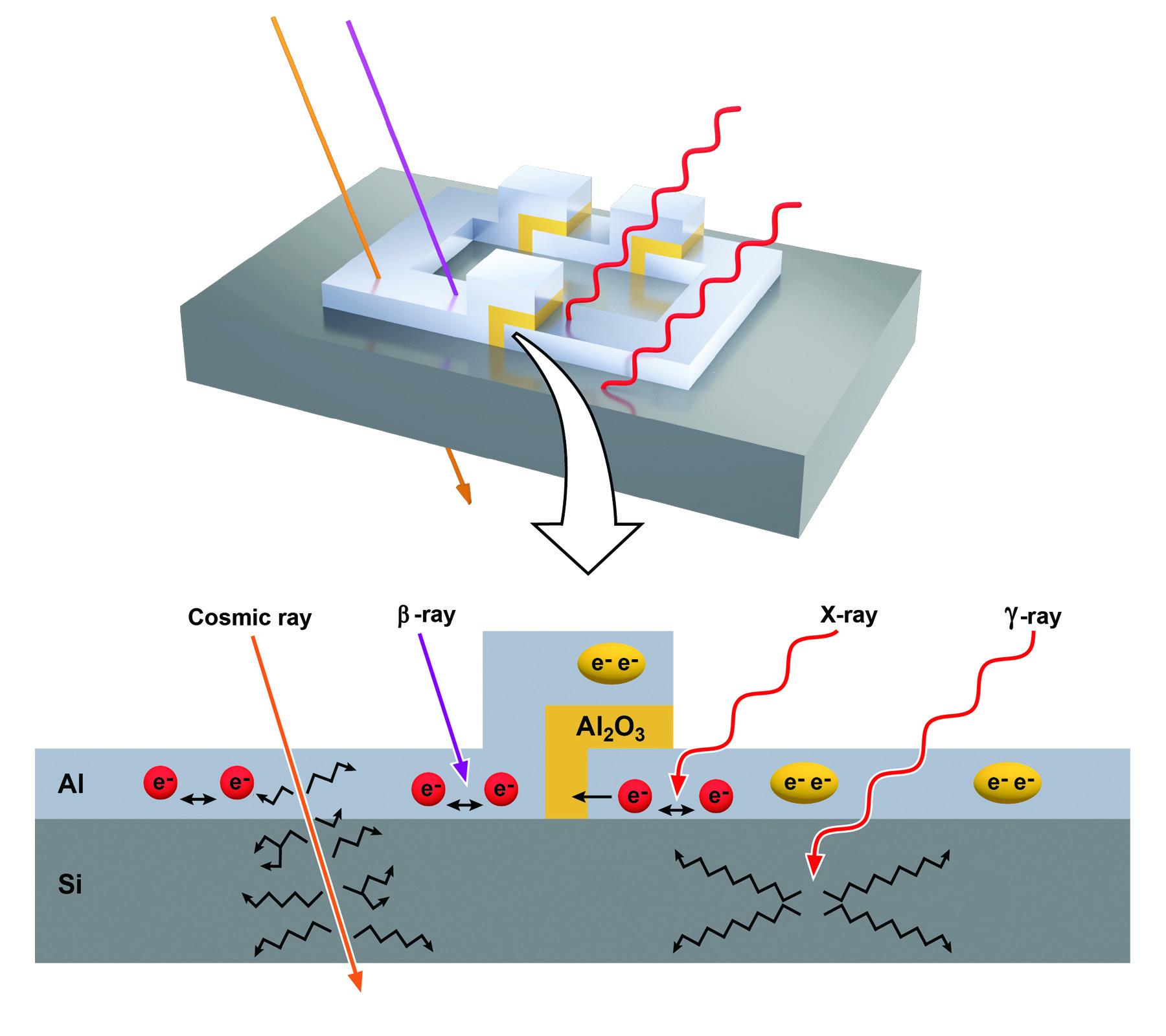 Radiation exposure effect on qubits