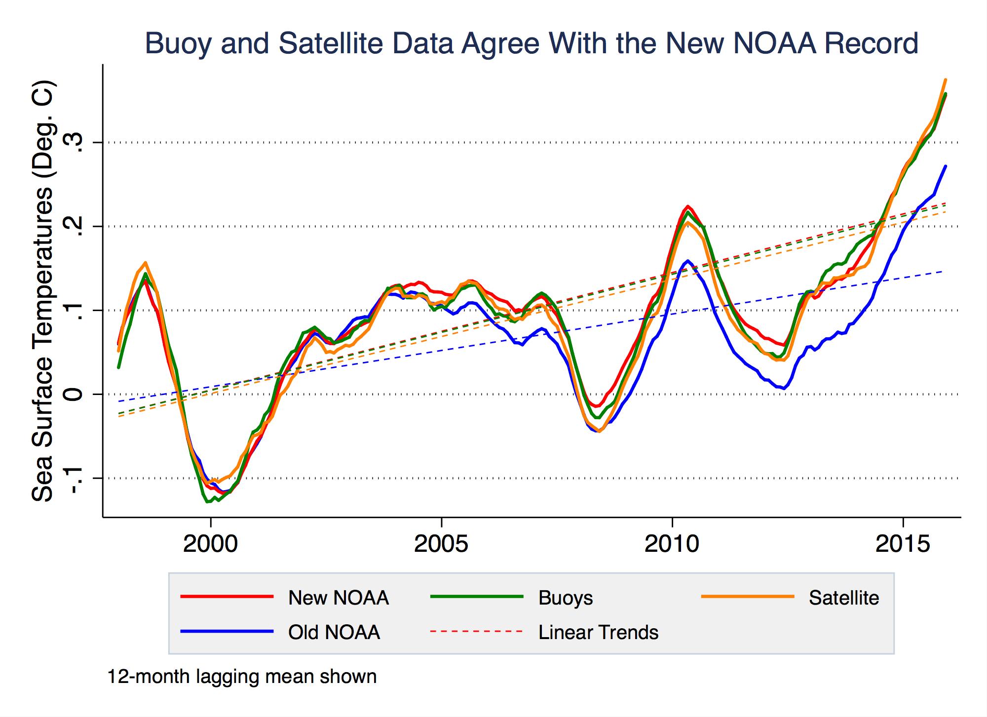 Comparison of Berkeley and NOAA Data