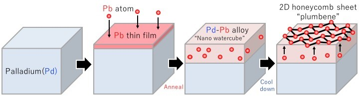 Process for Creating Plumbene, a 2D Monolayer of Lead Atoms