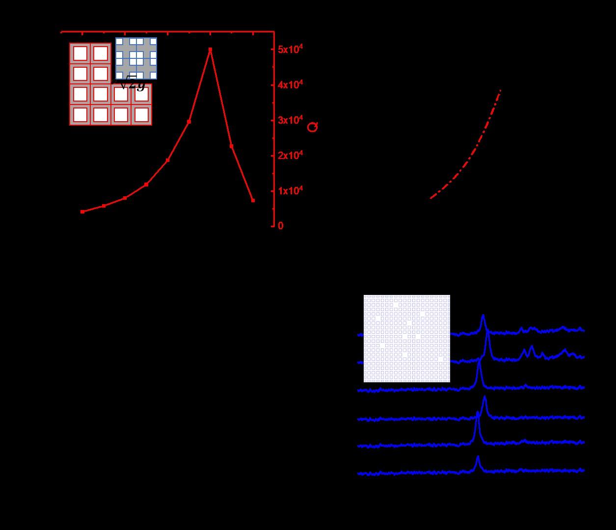 Optical Characterization of the Topological Nanocavities