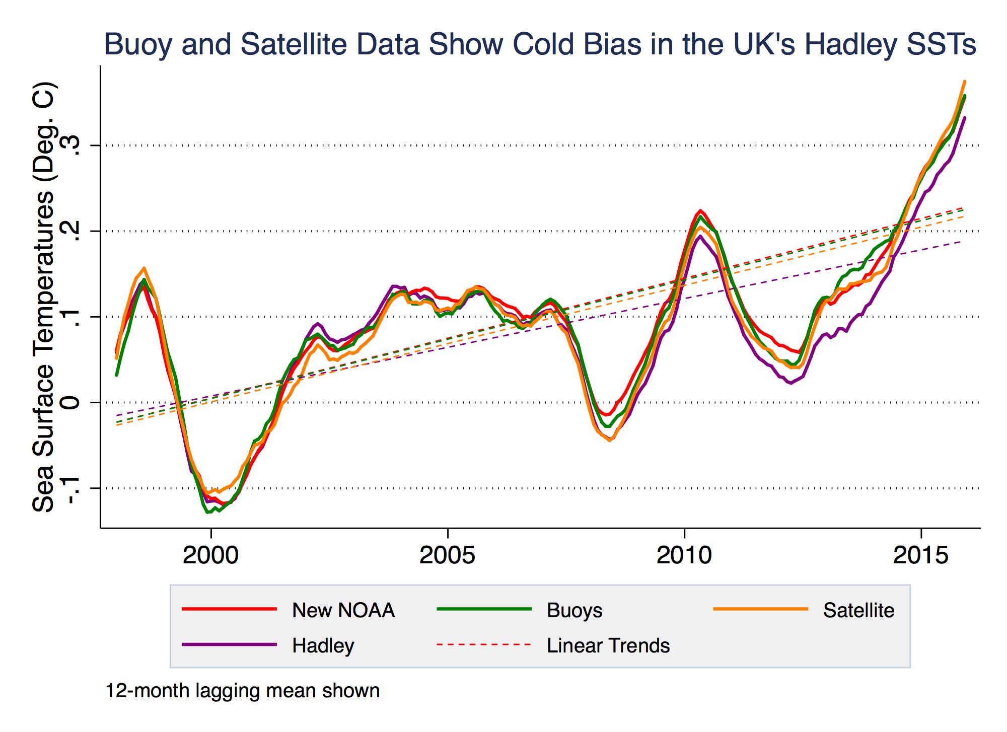 Comparison of Berkeley and Hadley Data