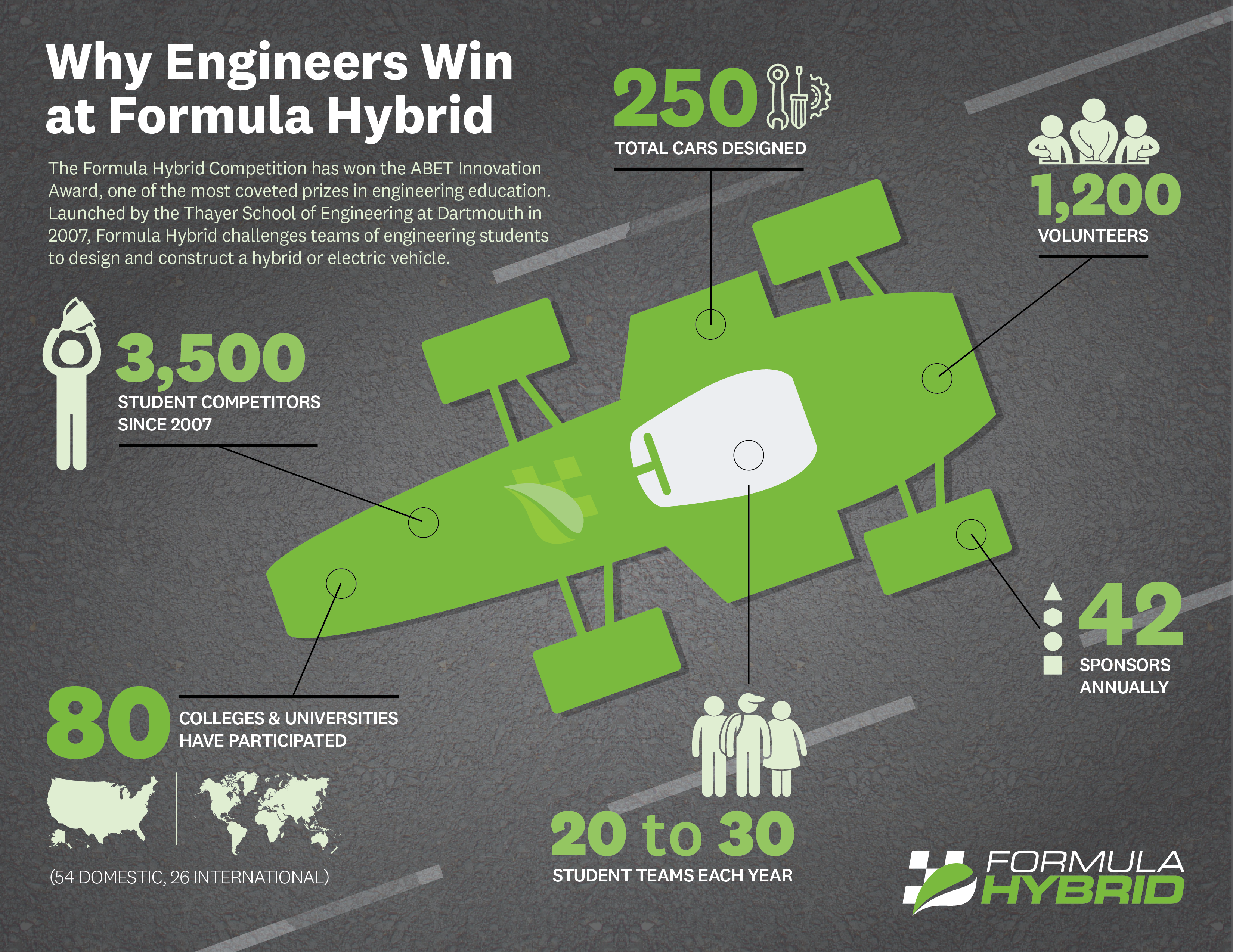 Why Engineers Win at Formula Hybrid