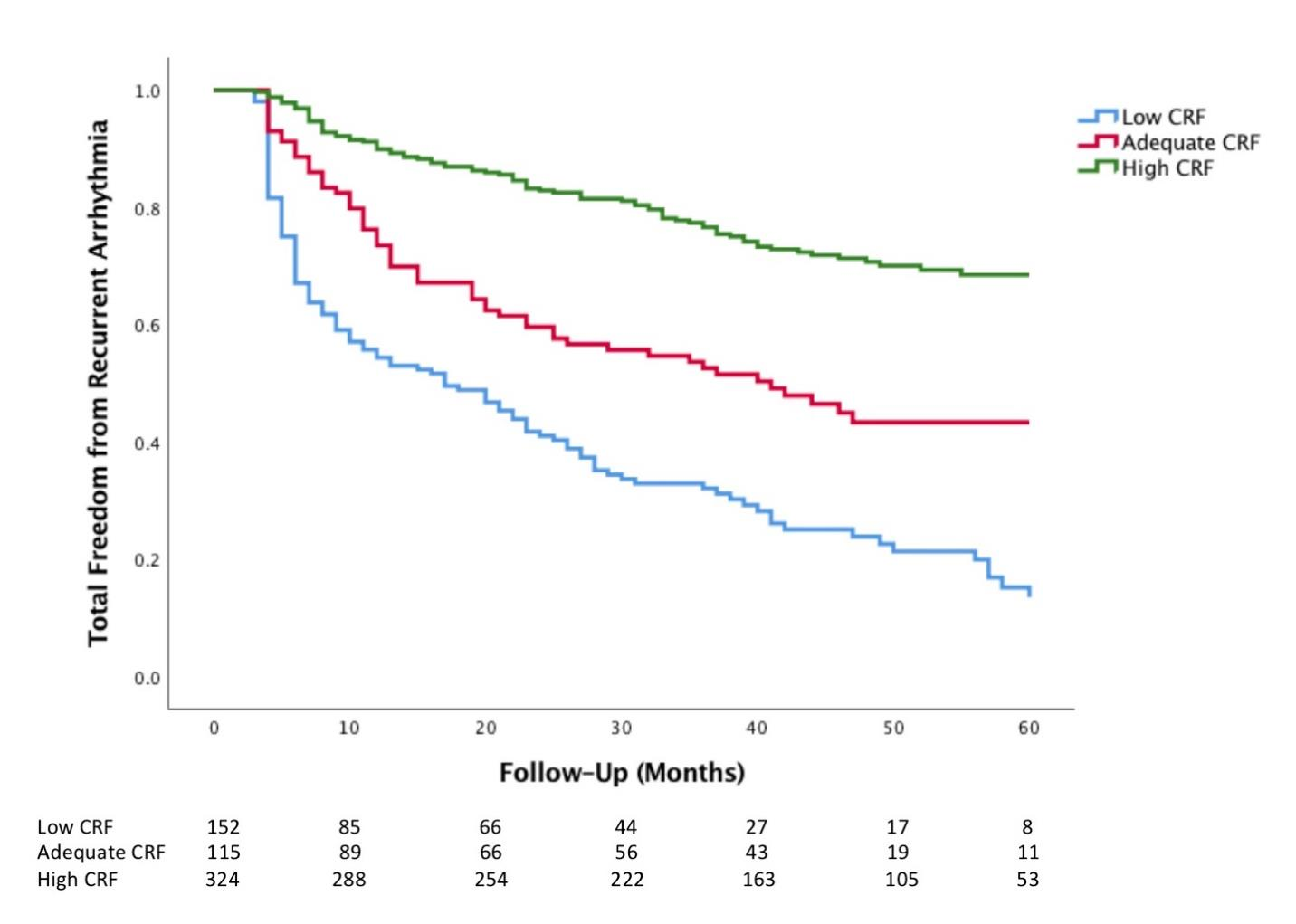 Arrhythmia-Free Survival Is Indeed Survival of the Fittest