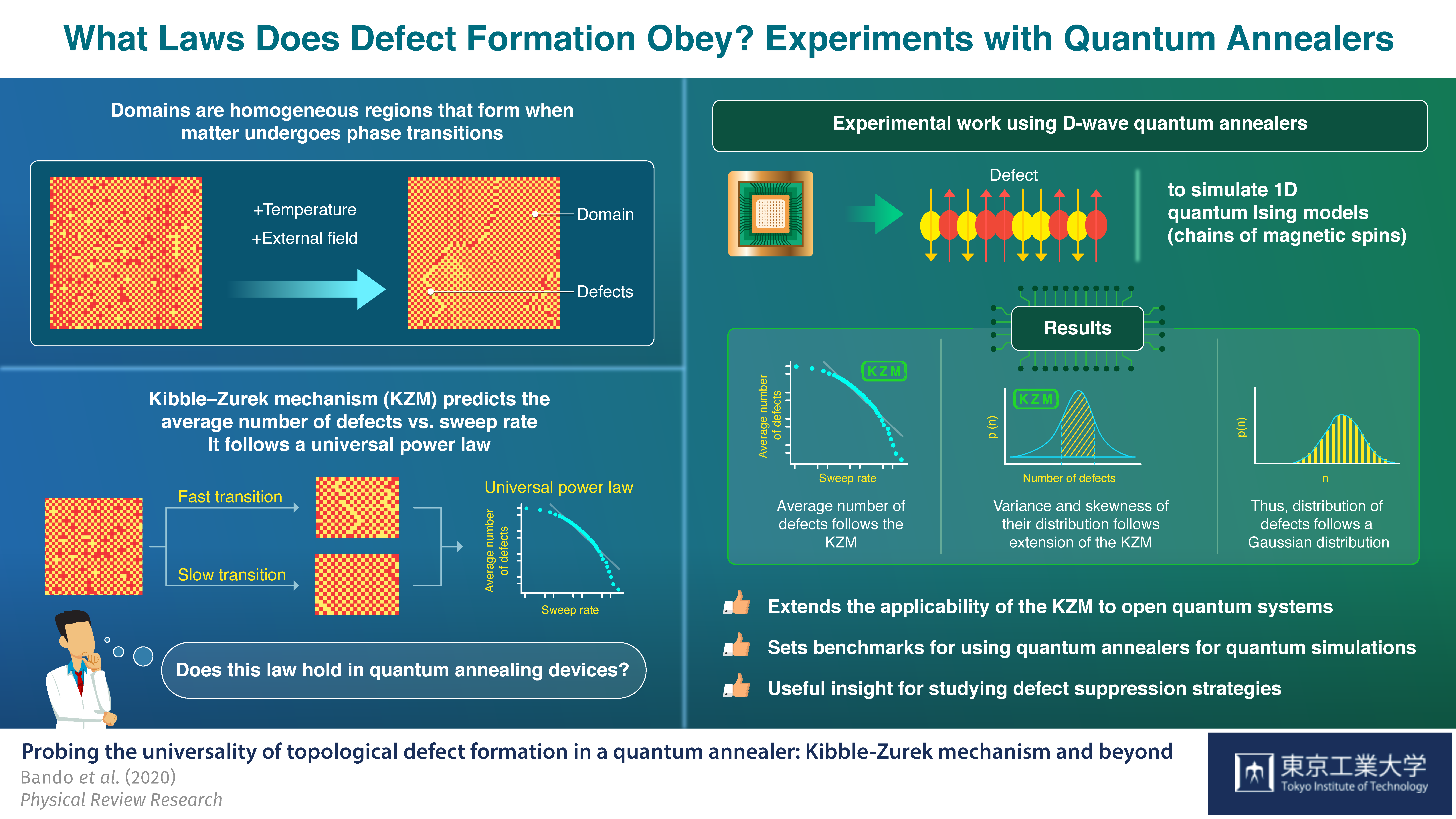 Schematic Illustration of Experimental Work Using D-Wave Quantum Annealers