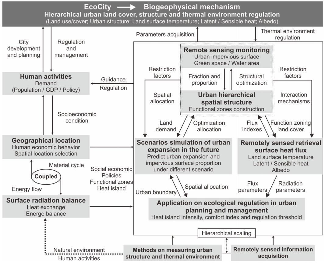 Figure of EcoCity Model