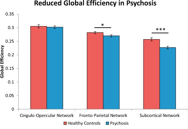 Image of a Graph Showing Lower Network Efficiency Specifically Patients with Psychosis