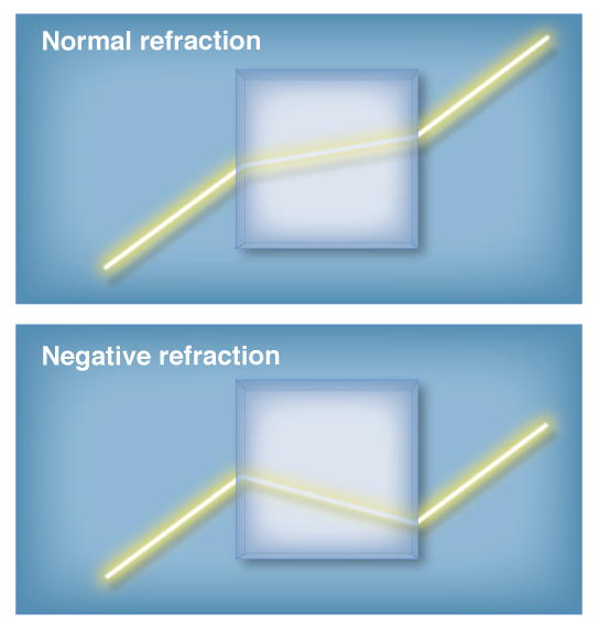 Negative Refraction (1 of 2)