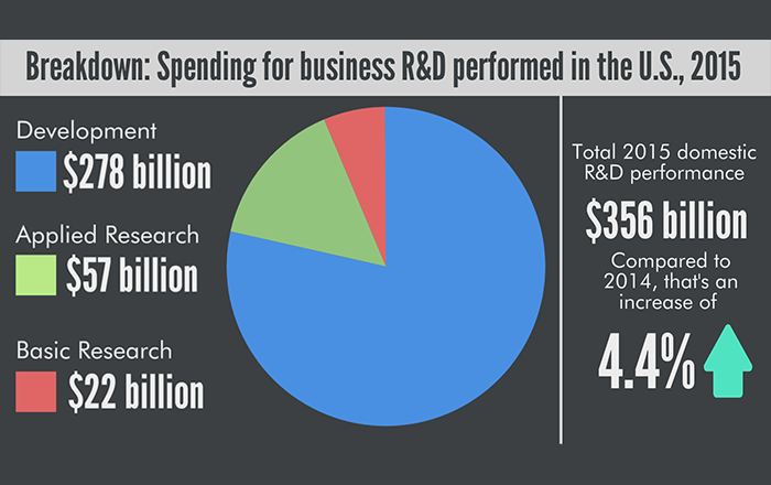Business R&D Performed in US reached $356 billion in 2015