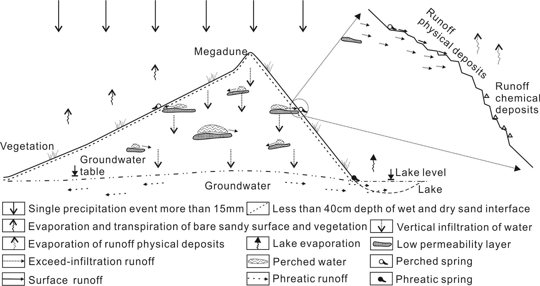 Schematic Representation of the Hydrological Cycle