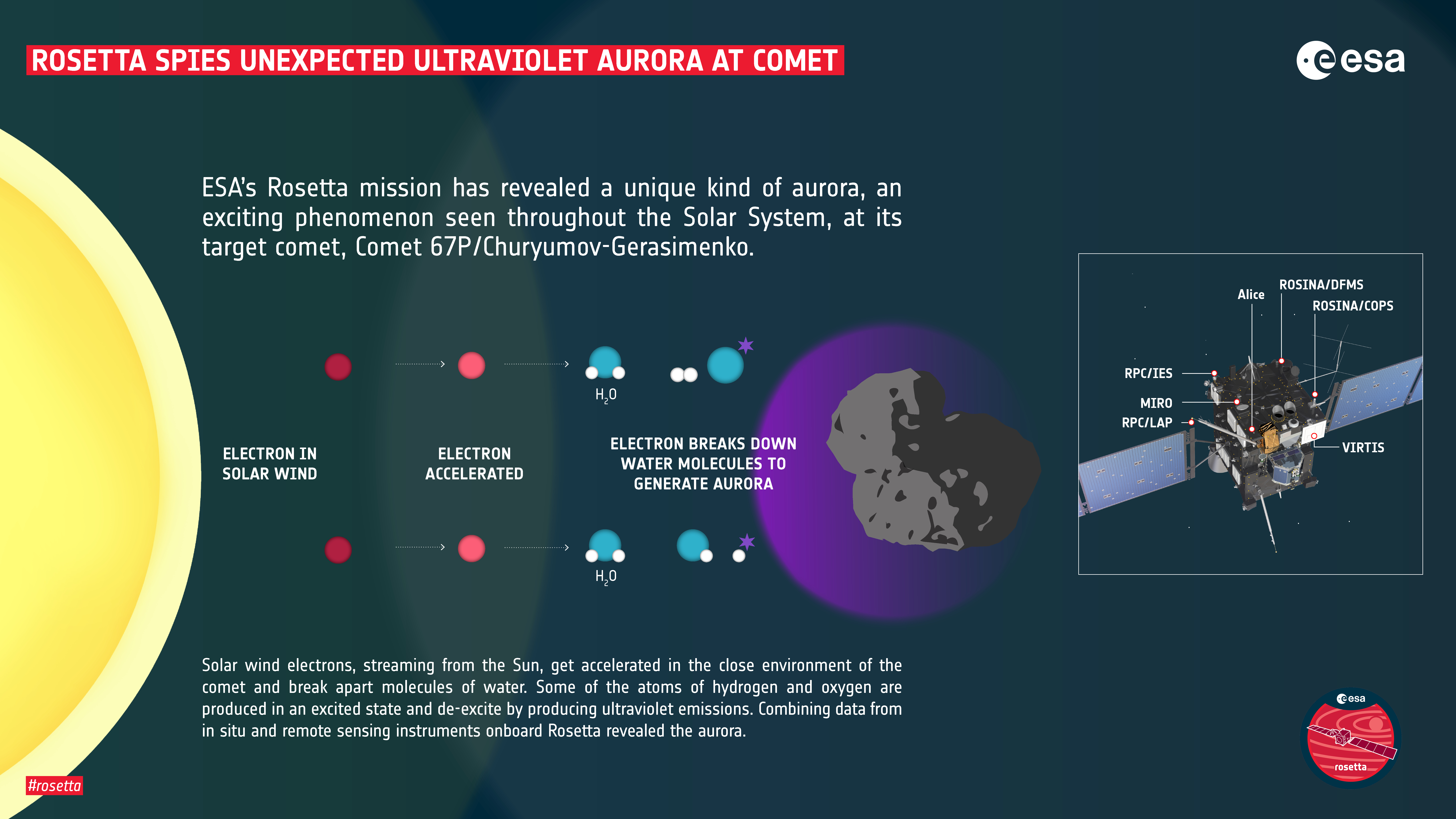 Key Stages of the Mechanism by Which the Aurora Is Produced