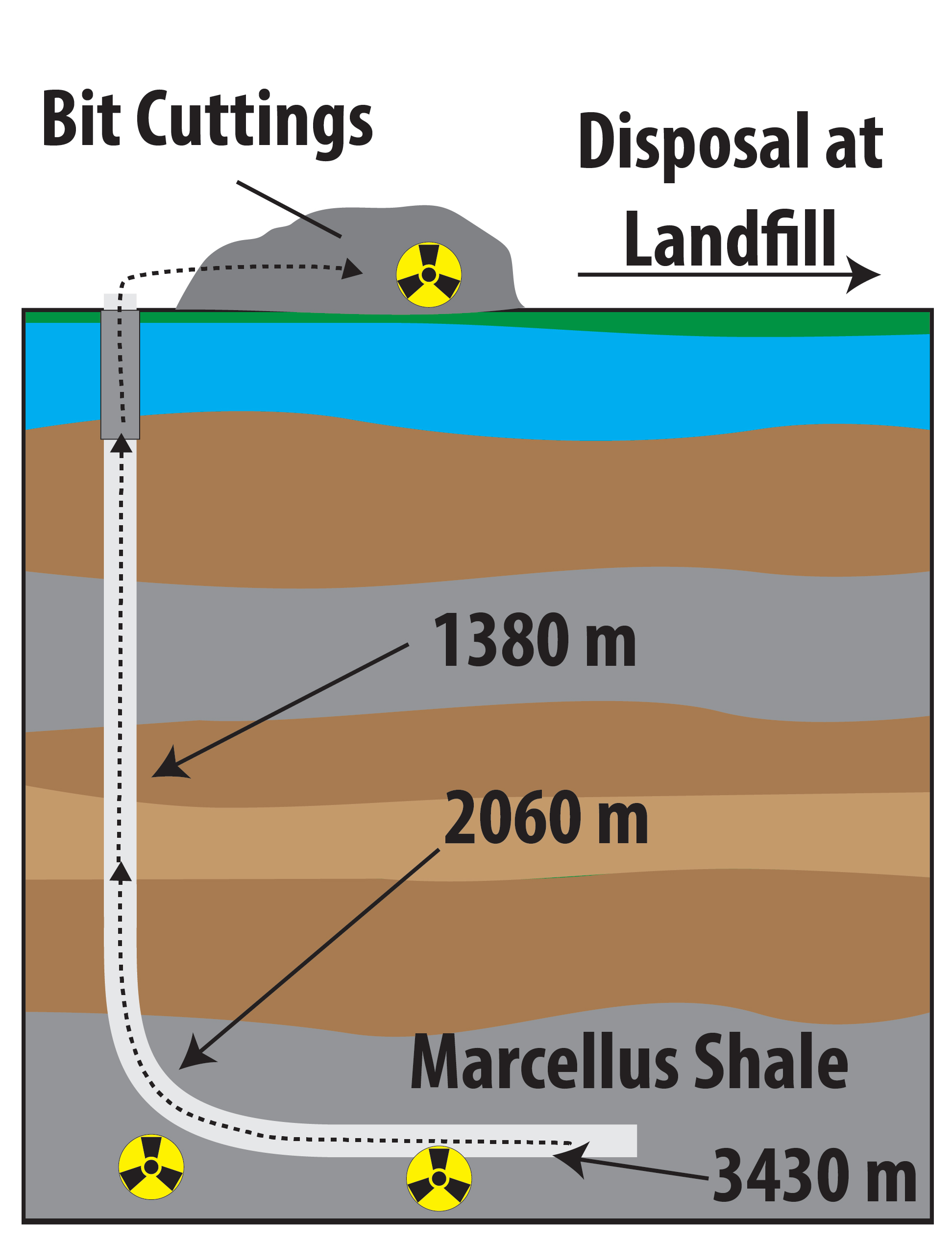 Solid waste from horizontal gas wells contains radioactive material