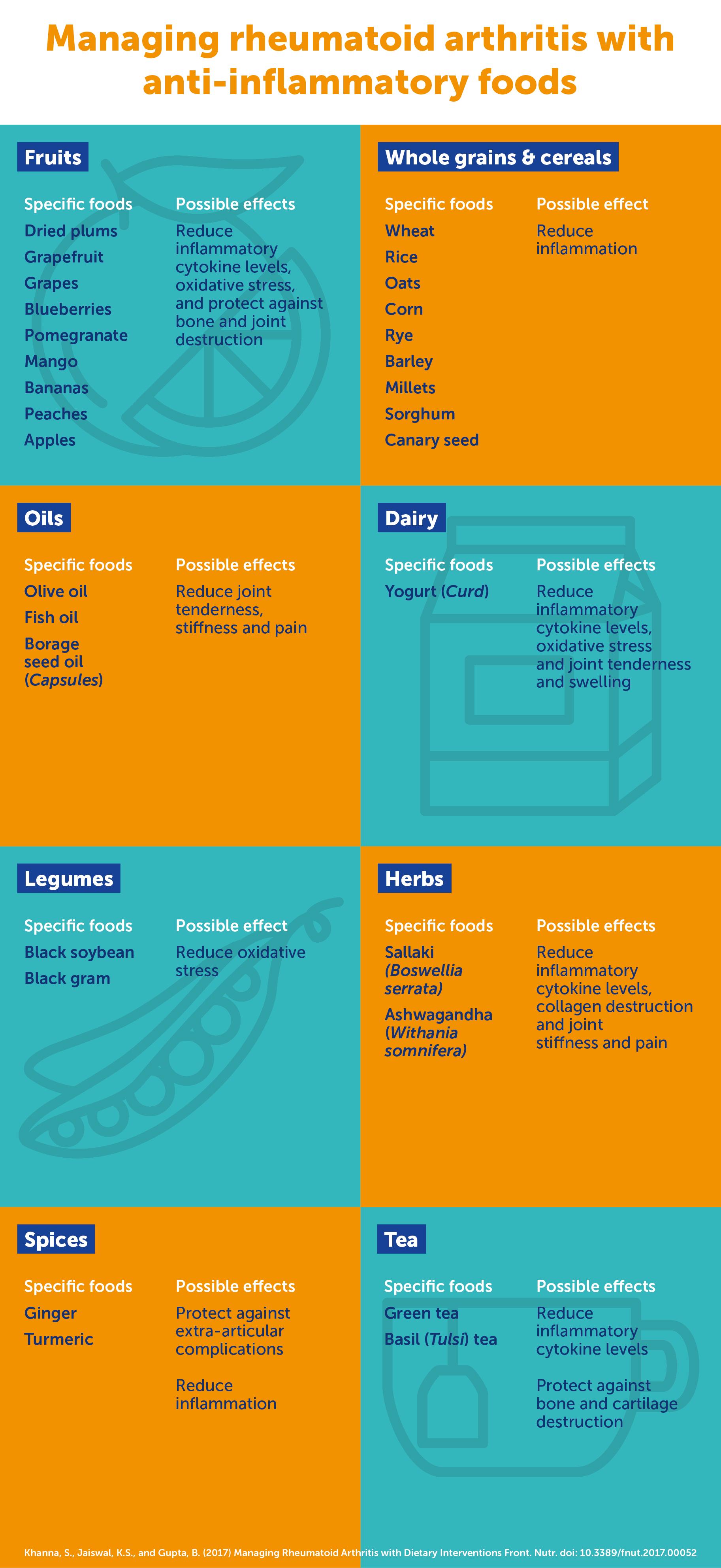 Infographic: Foods for Managing Rheumatoid Arthritis